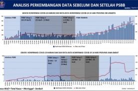 Update Corona 2 Agustus, DKI Jakarta Tambah Kasus…