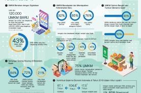 Riset UI: 90% Mitra UMKM Gojek Optimistis Bisa Pulih…