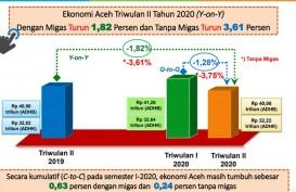Perekonomian Aceh Semester II/2020 Tumbuh Hingga 0,63 Persen
