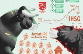 BURSA SAHAM : Jatuh Bangun Pasar Modal