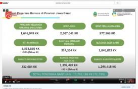 Gara-gara Corona, 72% Warga Jawa Barat Butuh Subsidi
