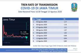 Tingkat Penularan Covid-19 Jatim Terus Turun, Bertahan…