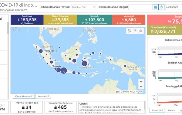 Positif Corona 153 535 Indonesia Di Urutan Ke 23 Dunia Kabar24 Bisnis Com