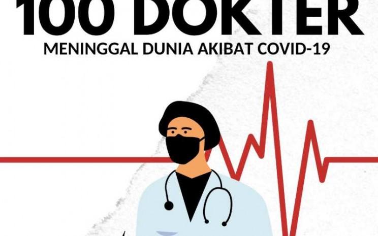 Sebanyak 100 dokter di Indonesia  meninggal karena infeksi virus corona (Covid/19)