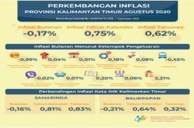 Kaltim Kembali Catatkan Deflasi Pada Agustus 2020