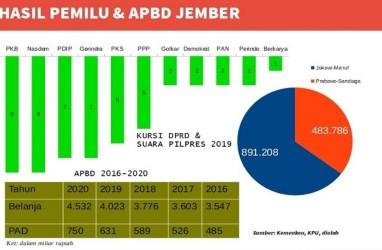 Pilkada 2020 : Menguji Kemujaraban Titel Dokter di Kabupaten Jember