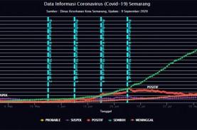Data Covid-19 Kota Semarang Beda Jauh dengan Pusat,…