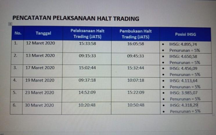 Daat pelaksanaan trading halt dalam perdagangan di Bursa Efek Indonesia. Istimewa