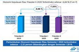 Sektor Konstruksi Terbesar Sumbang Penurunan Ekonomi…