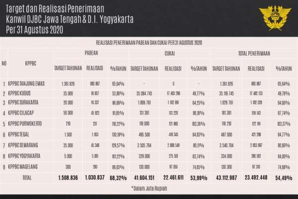 Optimis Capai Target Penerimaan, Bea Cukai Jateng DIY Setor Rp23,49 Triliun ke Kas Negara