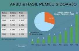 Pilkada Serentak 2020 : 'Musibah' PKB dan Ambisi Mengulang Kejayaan di Kabupaten Sidoarjo