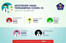 1.086 Apoteker Terdampak Covid-19