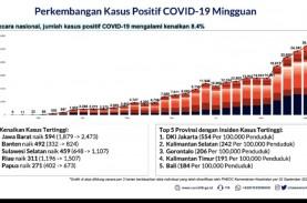 Kasus Covid-19 Sepekan Naik 8,4 Persen, Jawa Barat…