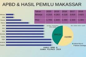 Pilwalkot Makassar : Duel Lanjutan Ramdhan Pomanto-Munafri…