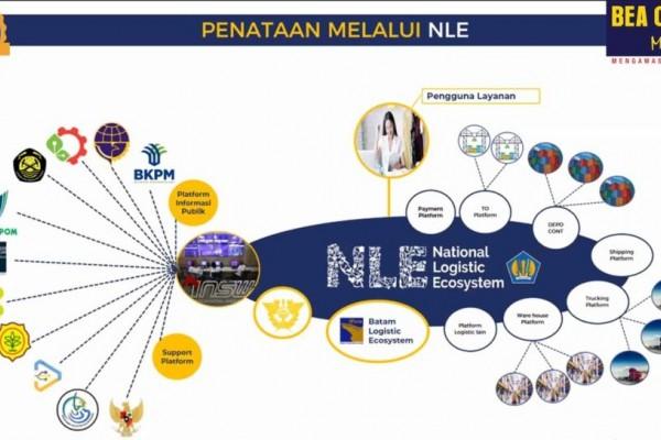 Bea Cukai dan Balai Karantina Luncurkan Single Submission Mandatory dan Join Inspection