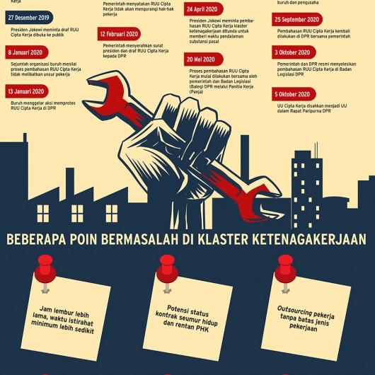Kontroversi UU Sapu Jagat Omnibus Law Cipta Kerja
