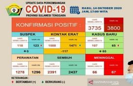 Covid-19 di Sultra Belum Terkendali, 3.800 Pasien Terkonfirmasi Positif