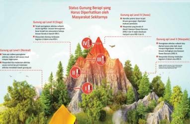 VULKANOLOGI : Gunung Berapi Aktif & Berbahaya di Dunia
