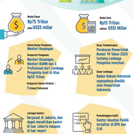 Mengenal SWF Indonesia