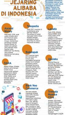 Jejak Alibaba di Indonesia