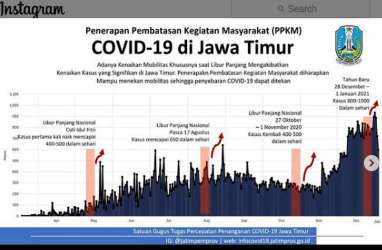 11 Kabupaten/Kota di Jatim Gelar Pembatasan Kegiatan Masyarakat