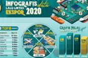 Ekspor Produk Perikanan Jateng Menurun pada 2020