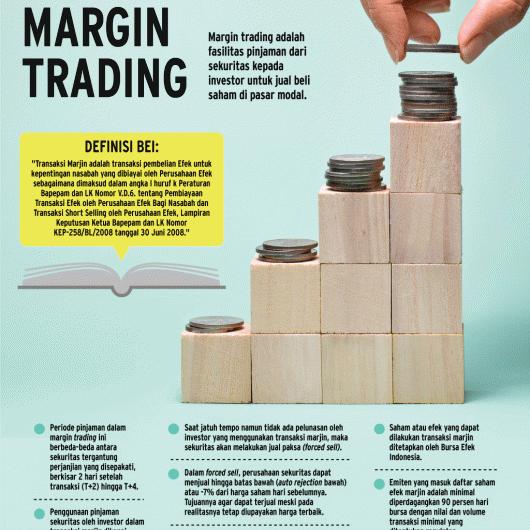 Mengenal Margin Trading Saham