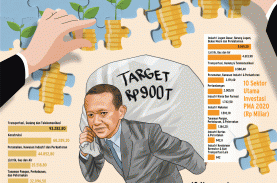 PENANAMAN MODAL : Mengejar Target Investasi Jokowi