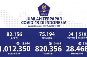 Corona 1 Juta, Indonesia Peringkat 19 Dunia dan Juara…