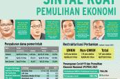 TANTANGAN BISNIS : Sinyal Kuat Pemulihan Ekonomi