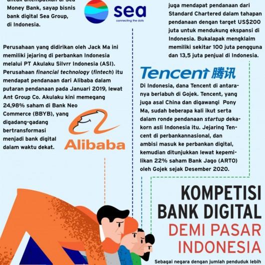 Bangun Kongsi Demi Mencicipi Kue Perbankan Digital di Indonesia