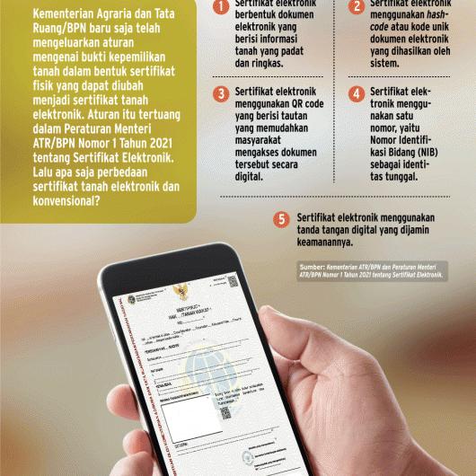 Mengenal Perbedaan Sertifikat Tanah Elektronik dan Konvensional