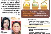 SWF Indonesia untuk Infrastruktur