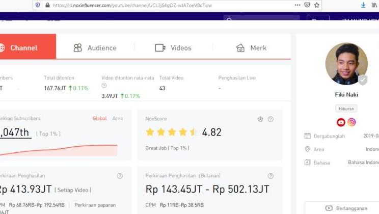 Pendapatan Fiki Naki dari Youtube bisa menembus Rp500 juta per bulan. - tangkapan layar