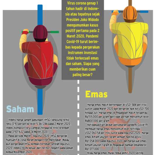 Pertarungan Imbal Hasil Emas vs Saham Setahun Corona di Indonesia