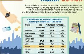 INVESTASI SURAT BERHARGA NEGARA : Investor Ritel Jadi Jawara