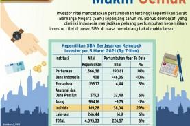 INVESTASI SURAT BERHARGA NEGARA : Investor Ritel Jadi…