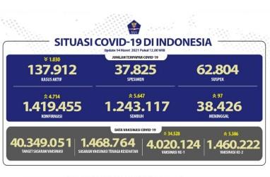 DKI Jakarta dan Jabar Catat Kasus Covid-19 Tertinggi per 14 Maret