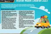 Aturan Mudik Lebaran 2021, Izin Perjalanan Sangat Terbatas