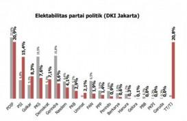 Survei: Elektabilitas PDIP Stagnan, PSI Bisa Dominasi Pileg DKI