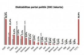 Survei: Elektabilitas PDIP Stagnan, PSI Bisa Dominasi…