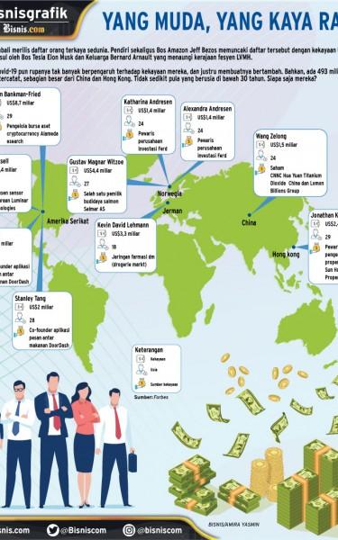 Mengintip Kekayaan Anak-anak Muda Super Tajir Dunia