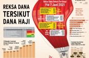PENGELOLAAN INVESTASI : Reksa Dana Tersikut  Dana Haji