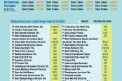 STRATEGI KORPORASI : Siasat Lunasi Obligasi