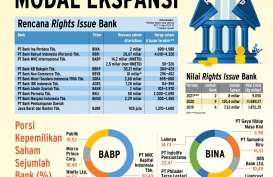 RENCANA RIGHTS ISSUE : Bank Pupuk Modal Ekspansi