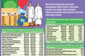 PENGELOLAAN INVESTASI : Potret Reksa Dana Syariah…