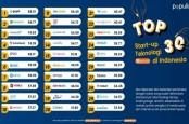 Survei Populix: Ini Top 30 Startup Teknologi di Indonesia