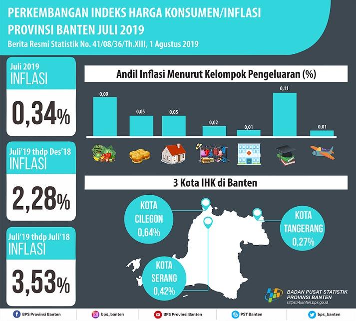 Inflasi Banten Juli 2019