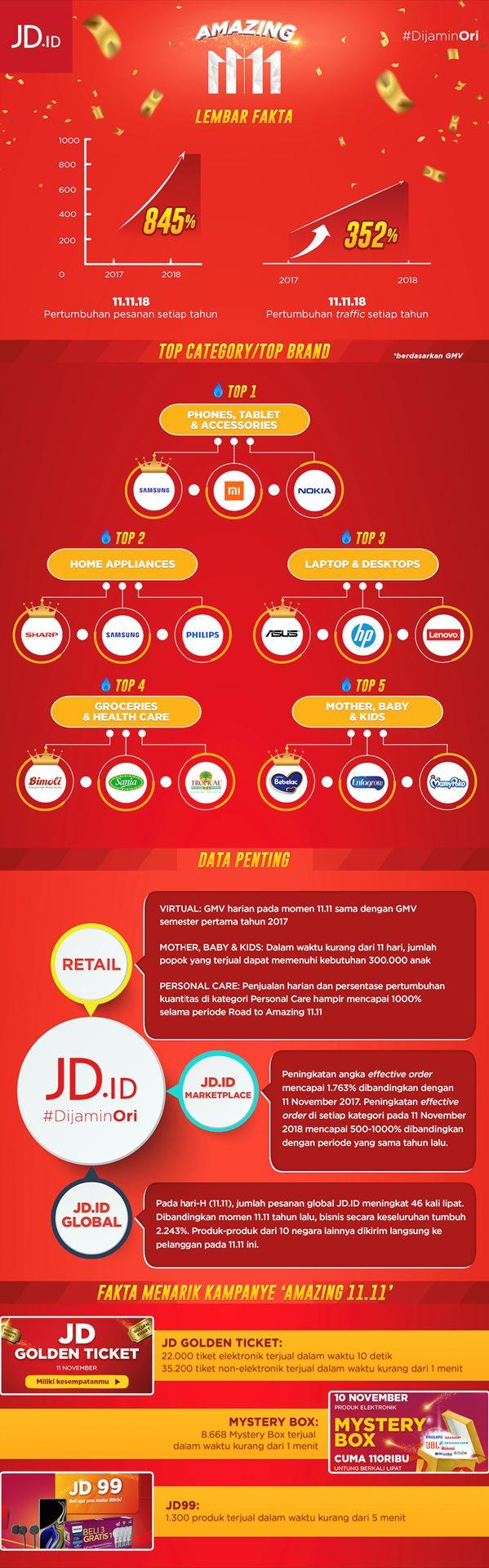 Ini Sejumlah Fakta Menarik Dari Festival Belanja Online Jd Id Ekonomi Bisnis Com