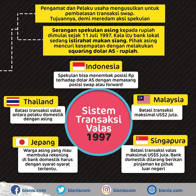 Transaksi Valuta Asing (Forex) dalam Pandangan Islam